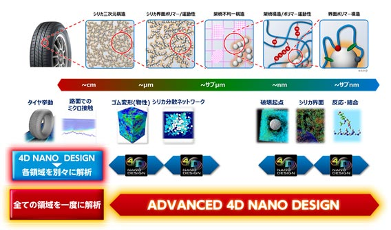図1:「4D NANO DESIGN」と「ADVANCED 4D NANO DESIGN」の解析可能範囲